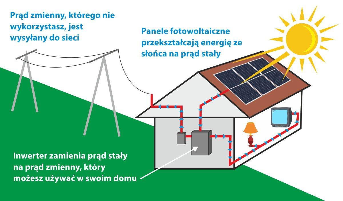 schemat instalacji fotowoltaicznej fotowolt24.pl